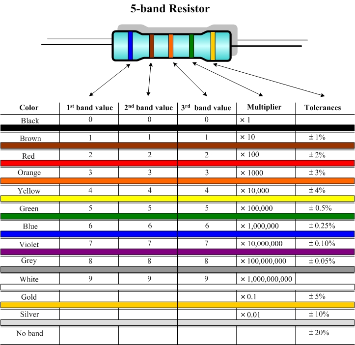 Excel resistor color code