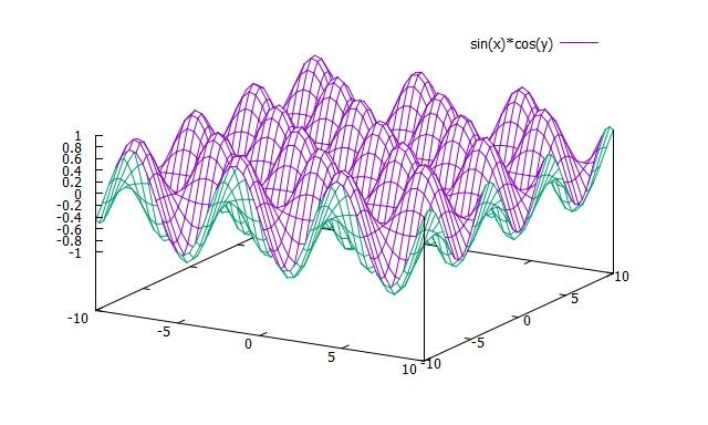 Gnuplot Manual: 3D Plot General   Hirophysics