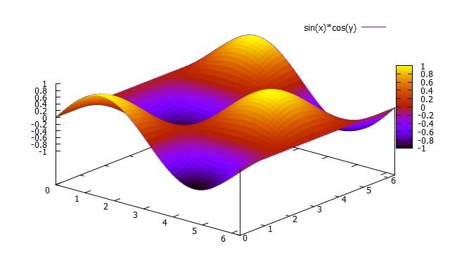 Gnuplot Manual: 3D Plot General | Hirophysics