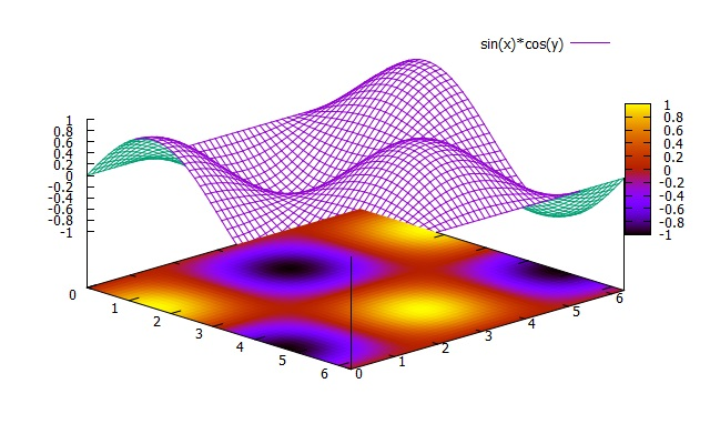 Gnuplot Manual: 3D Plot General | Hirophysics