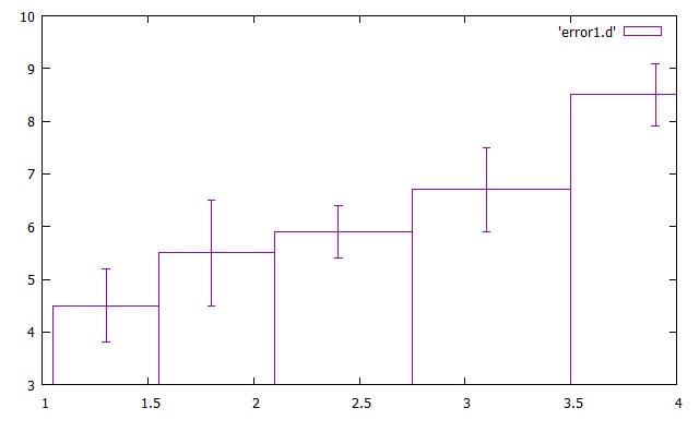 Gnuplot Manual: Data Plot | Hirophysics
