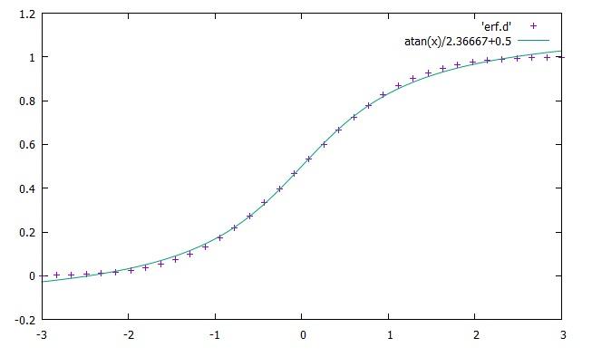 Gnuplot Manual: Other tips | Hirophysics